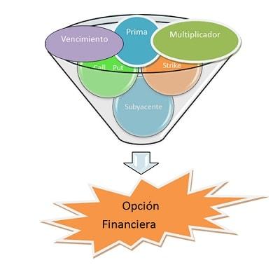 Elementos de la opción