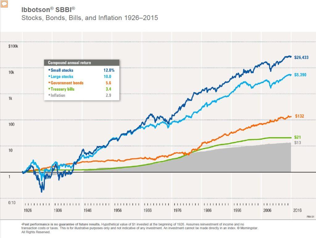 histórico, retornos instrumentos de mercados